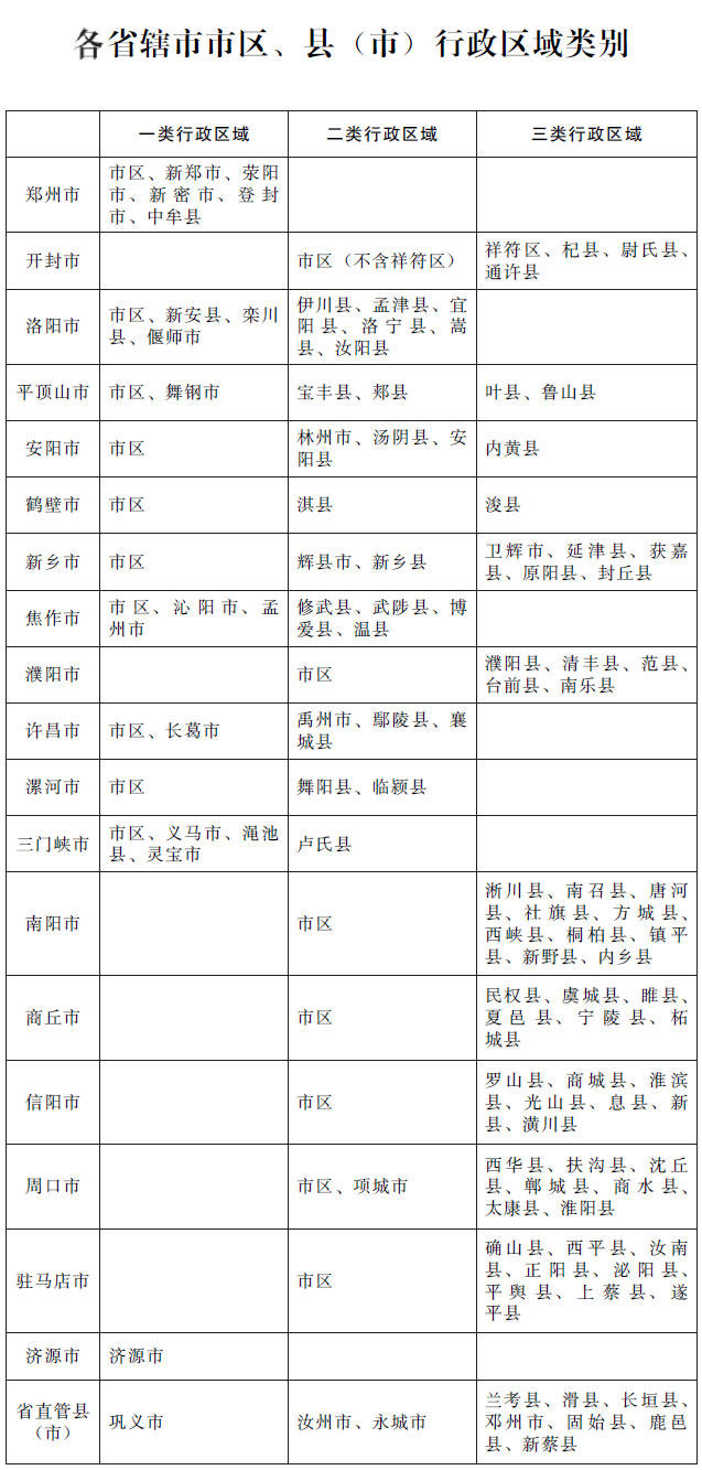 河南省人民政府,河南省最低工资标准, 正邦人力